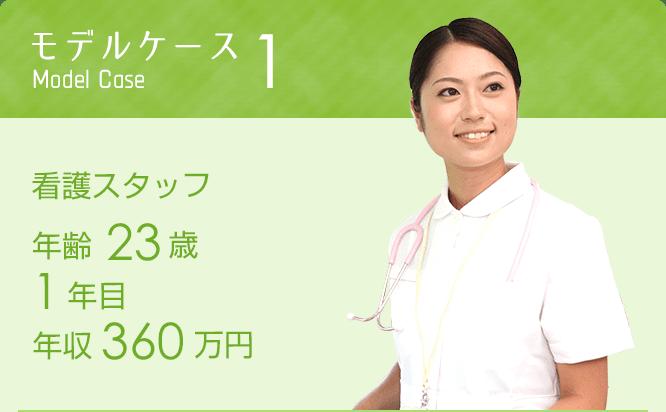 モデルケース1 看護スタッフ年齢23歳 1年目 年収360万円※月22日勤務